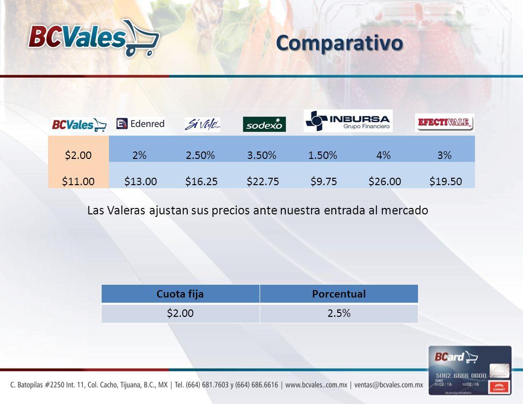 Las Valeras ajustan sus precios ante nuestra entrada al mercado
