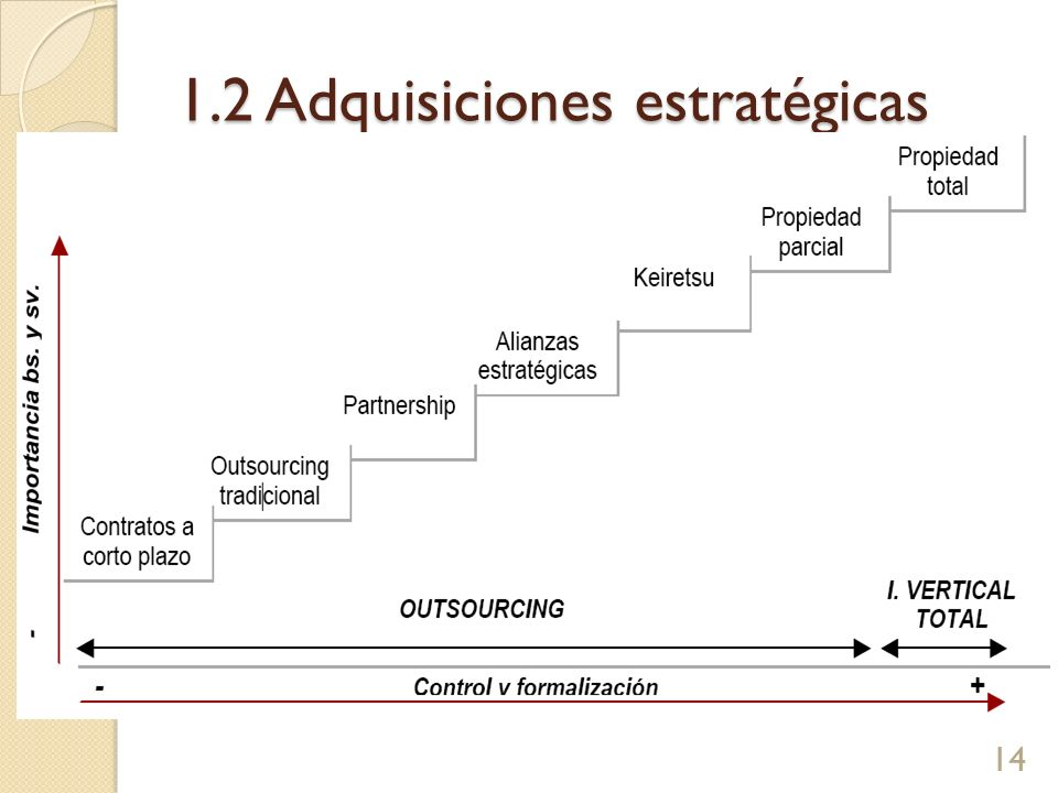 1.2 Adquisiciones estratégicas