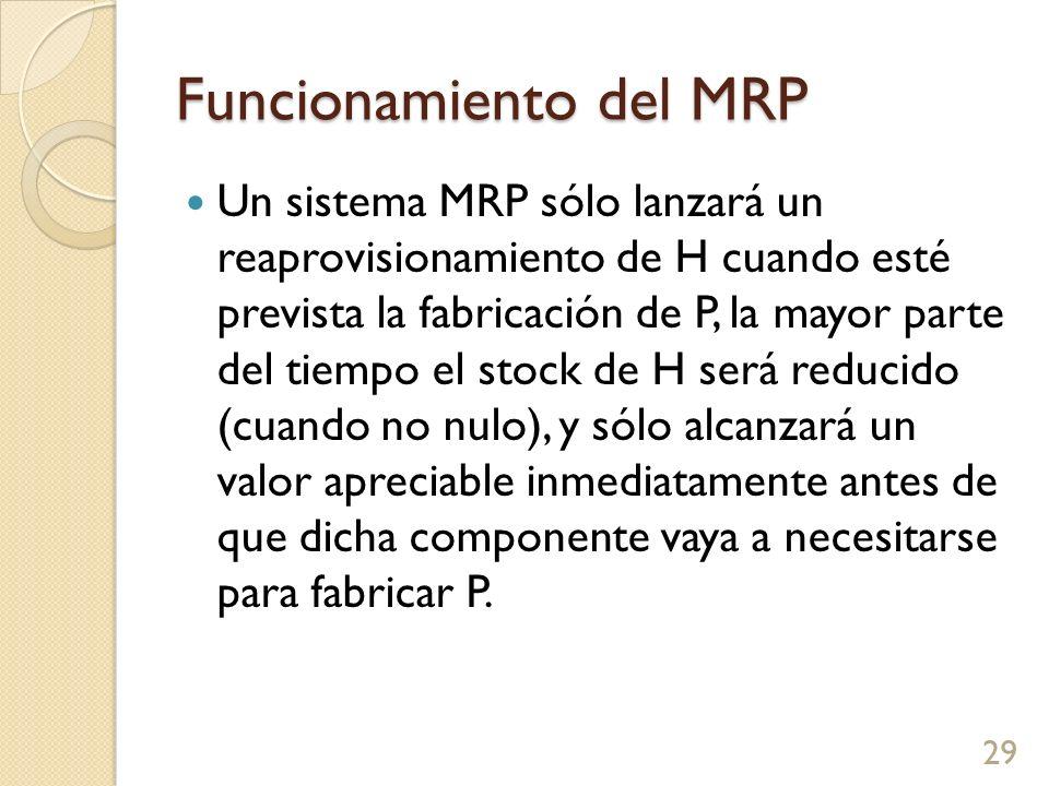 Funcionamiento del MRP
