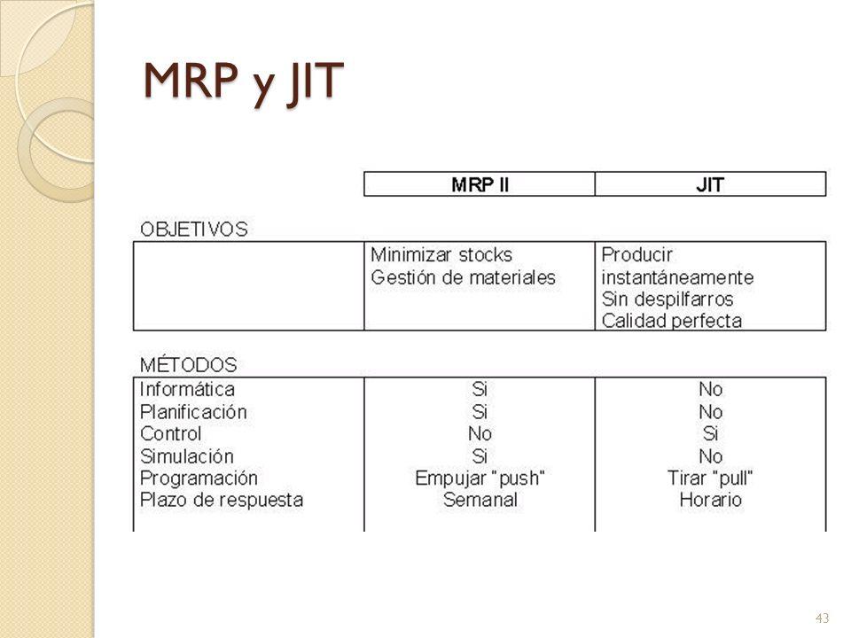 MRP y JIT