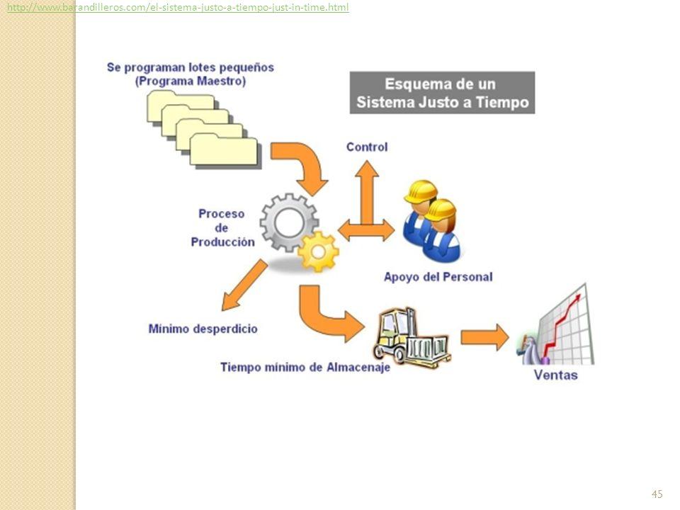 http://www. barandilleros. com/el-sistema-justo-a-tiempo-just-in-time