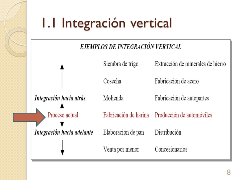 1.1 Integración vertical