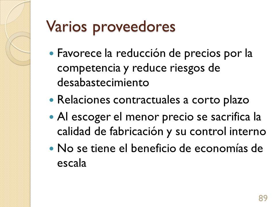 Varios proveedores Favorece la reducción de precios por la competencia y reduce riesgos de desabastecimiento.