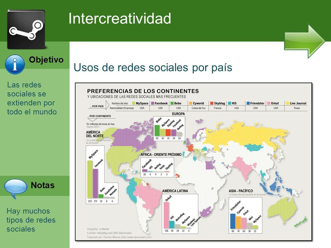 Intercreatividad Usos de redes sociales por país Objetivo Notas