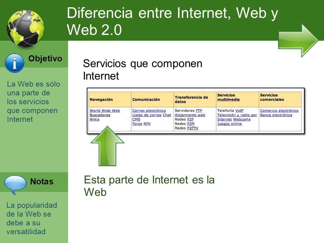 Diferencia entre Internet, Web y Web 2.0