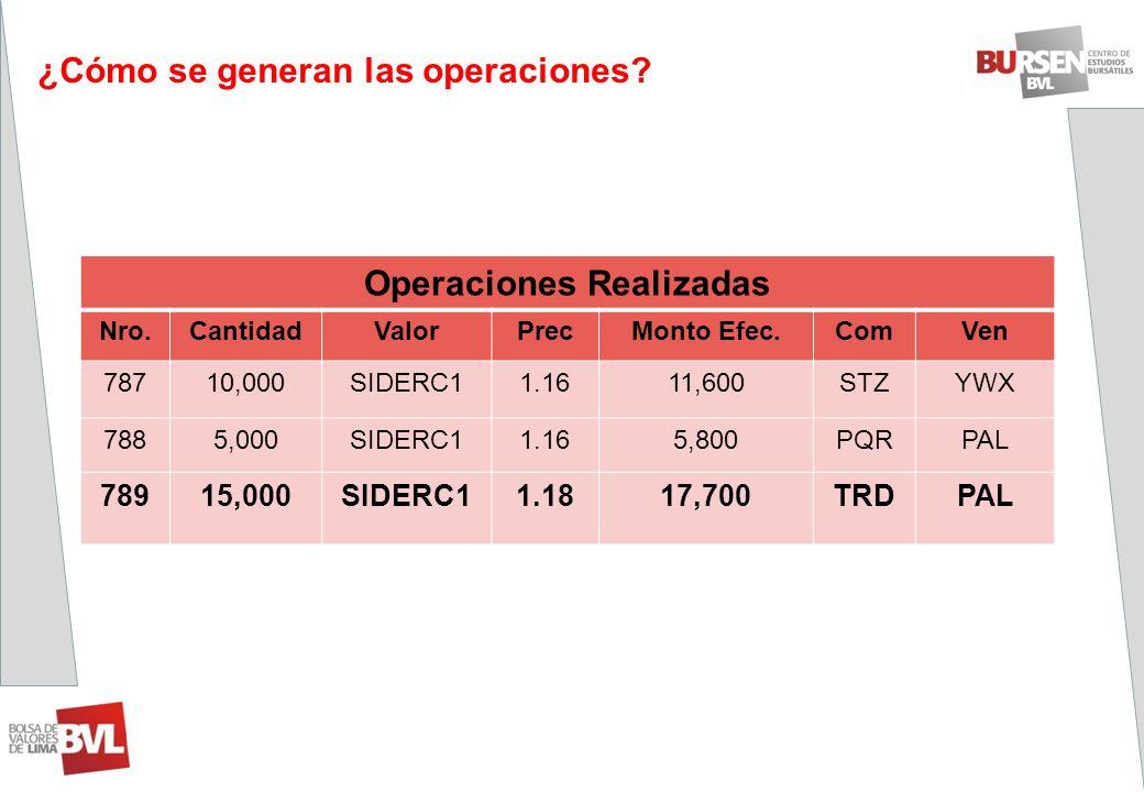 Operaciones Realizadas