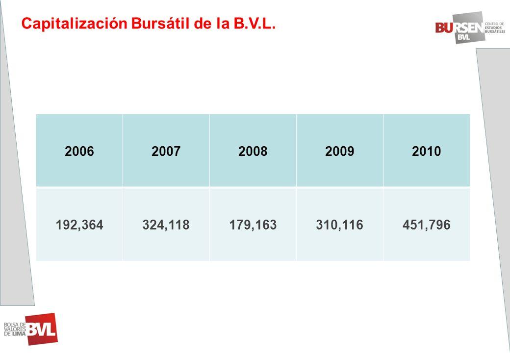 Capitalización Bursátil de la B.V.L.