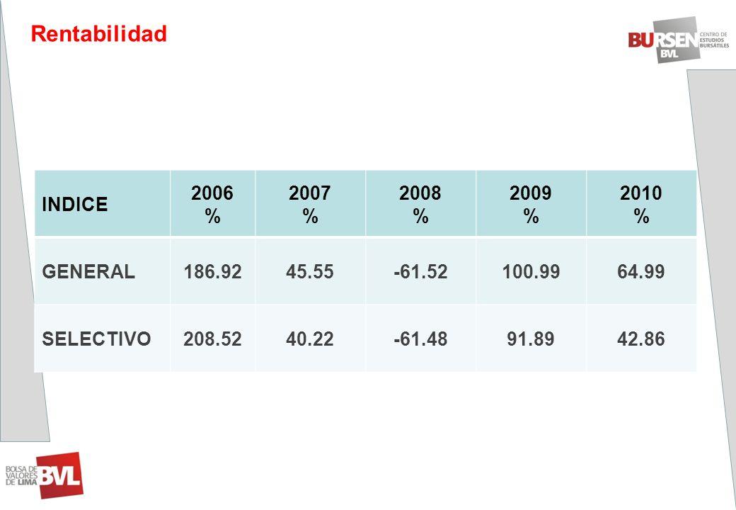Rentabilidad INDICE 2006 % 2007 2008 2009 2010 GENERAL 186.92 45.55