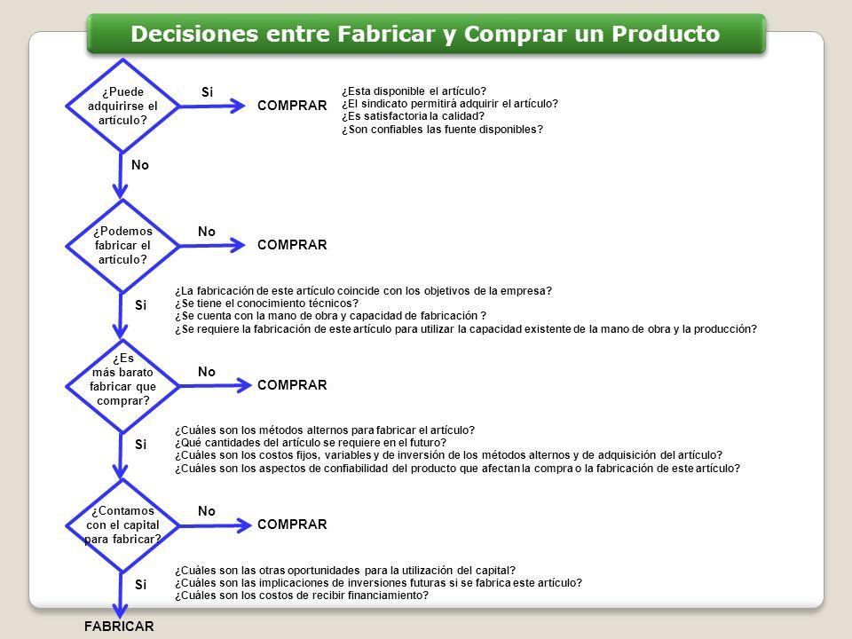 Decisiones entre Fabricar y Comprar un Producto