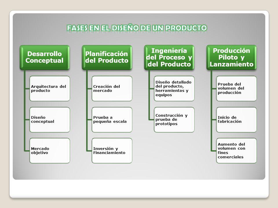 Fases en el diseño de un producto