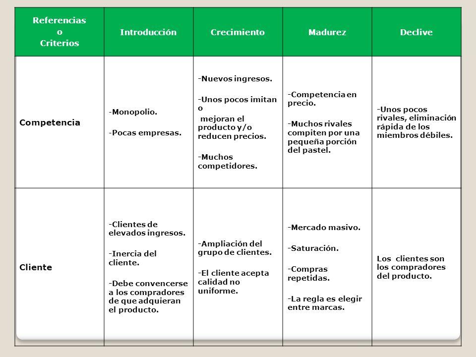 Competencia Cliente Referencias o Criterios Introducción Crecimiento