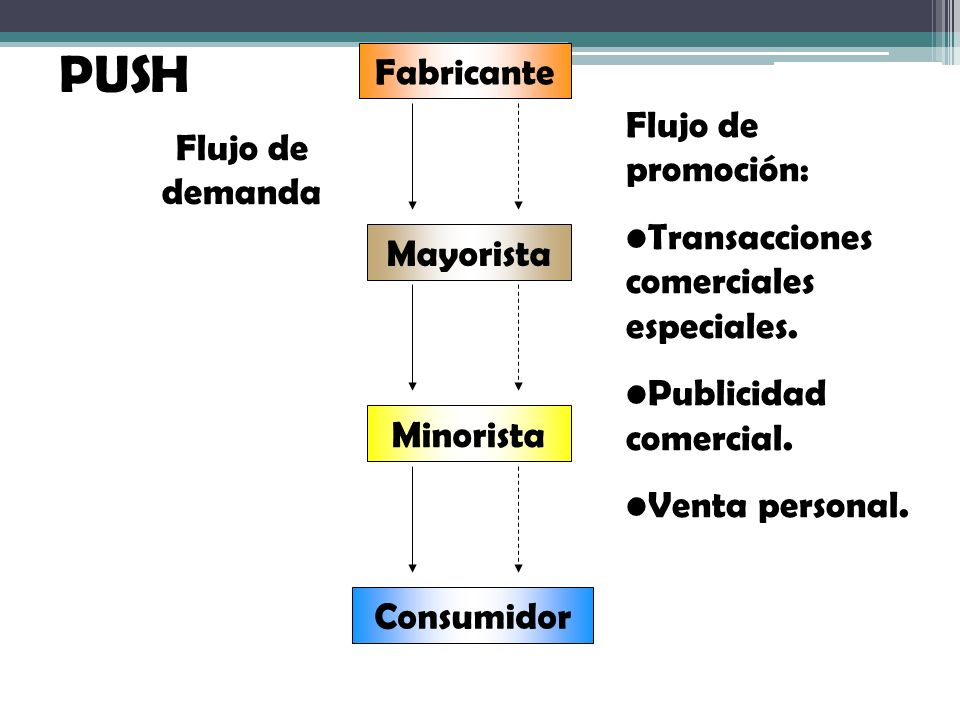PUSH Fabricante Flujo de promoción: Flujo de demanda