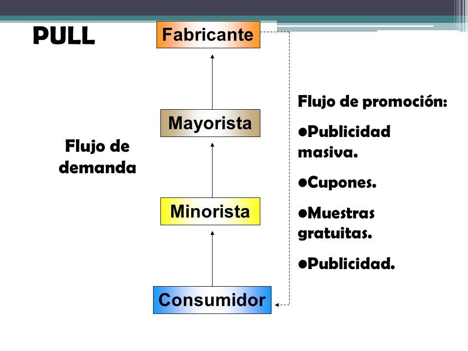 PULL Fabricante Mayorista Flujo de demanda Minorista Consumidor