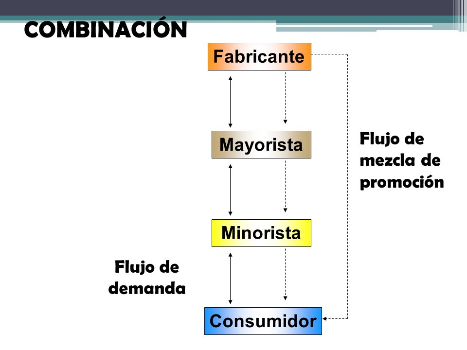 COMBINACIÓN Fabricante Flujo de mezcla de promoción Mayorista