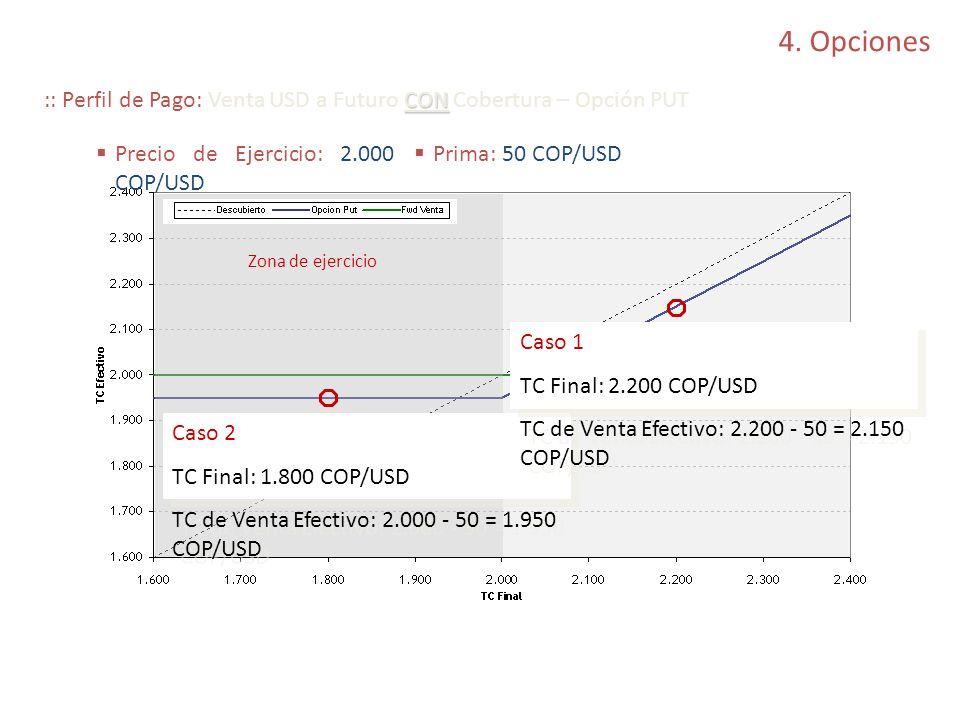 4. Opciones :: Perfil de Pago: Venta USD a Futuro CON Cobertura – Opción PUT. Precio de Ejercicio: 2.000 COP/USD.