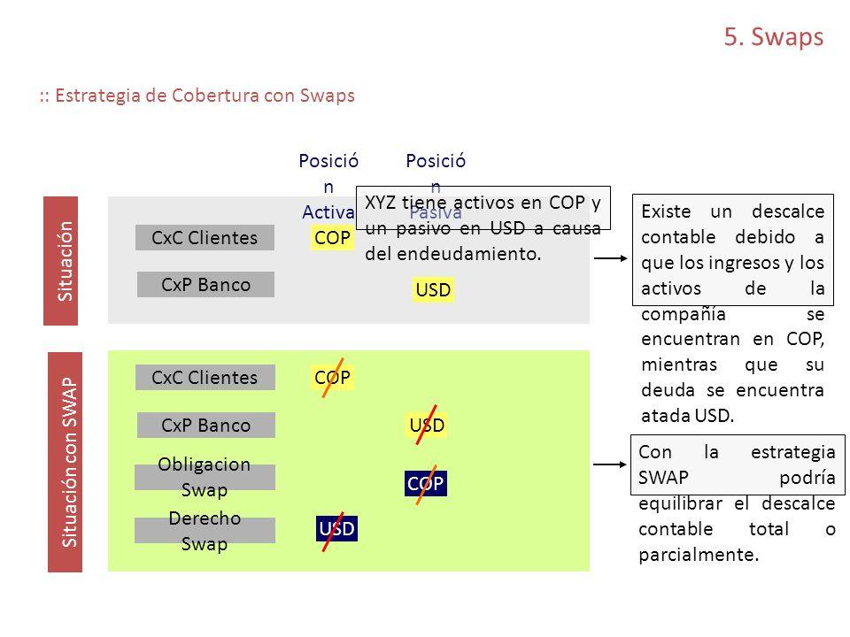 5. Swaps :: Estrategia de Cobertura con Swaps Posición Activa