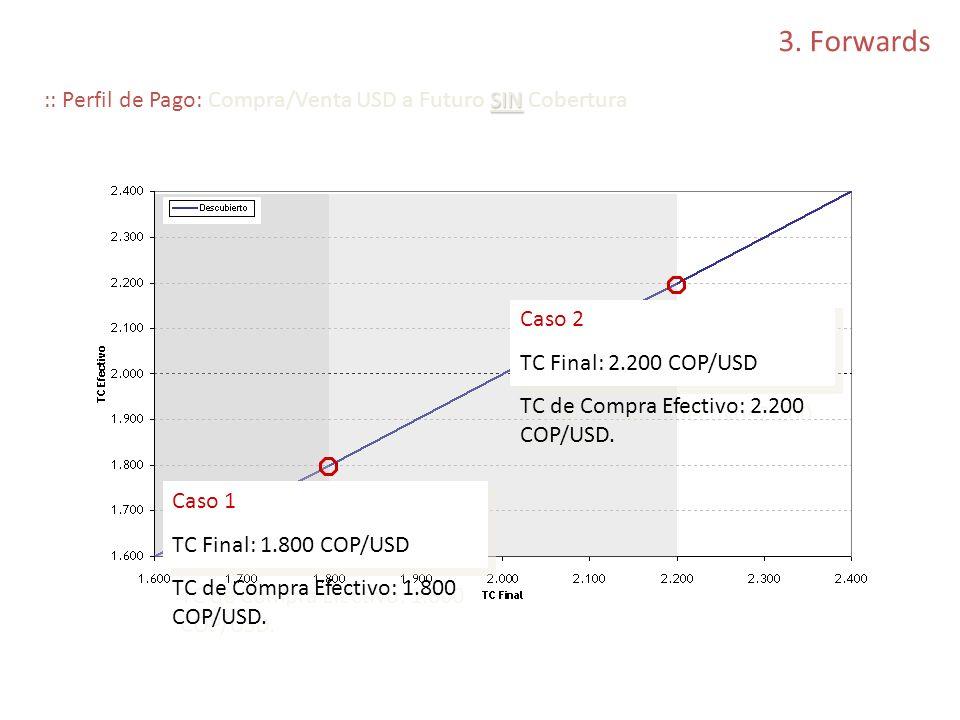3. Forwards :: Perfil de Pago: Compra/Venta USD a Futuro SIN Cobertura