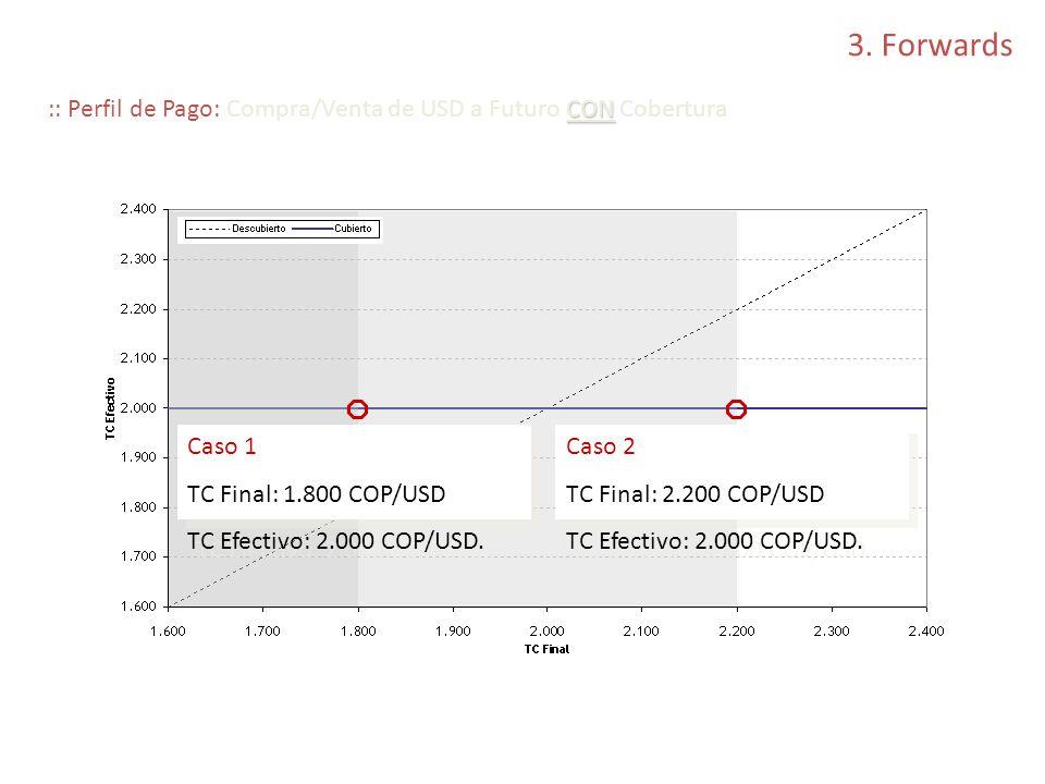 3. Forwards :: Perfil de Pago: Compra/Venta de USD a Futuro CON Cobertura. Caso 1. TC Final: 1.800 COP/USD.