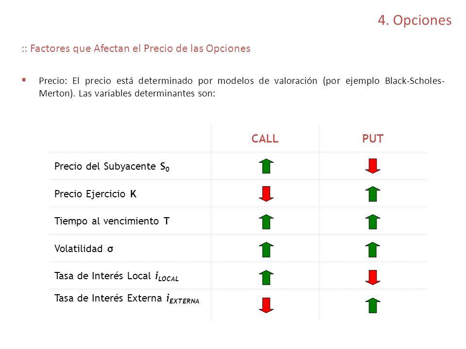 4. Opciones :: Factores que Afectan el Precio de las Opciones CALL PUT