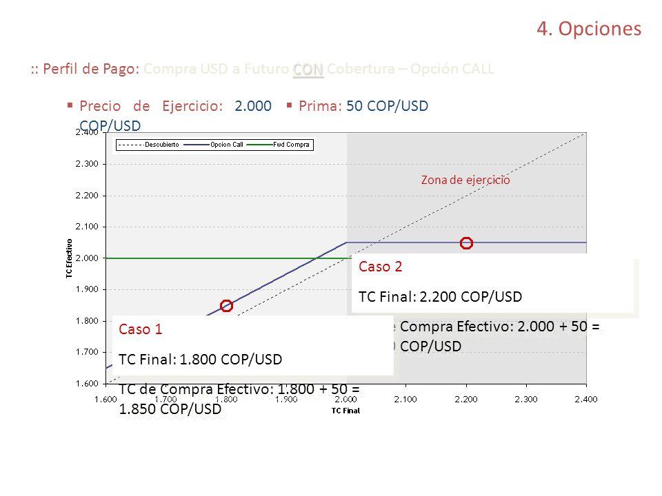 4. Opciones :: Perfil de Pago: Compra USD a Futuro CON Cobertura – Opción CALL. Precio de Ejercicio: 2.000 COP/USD.