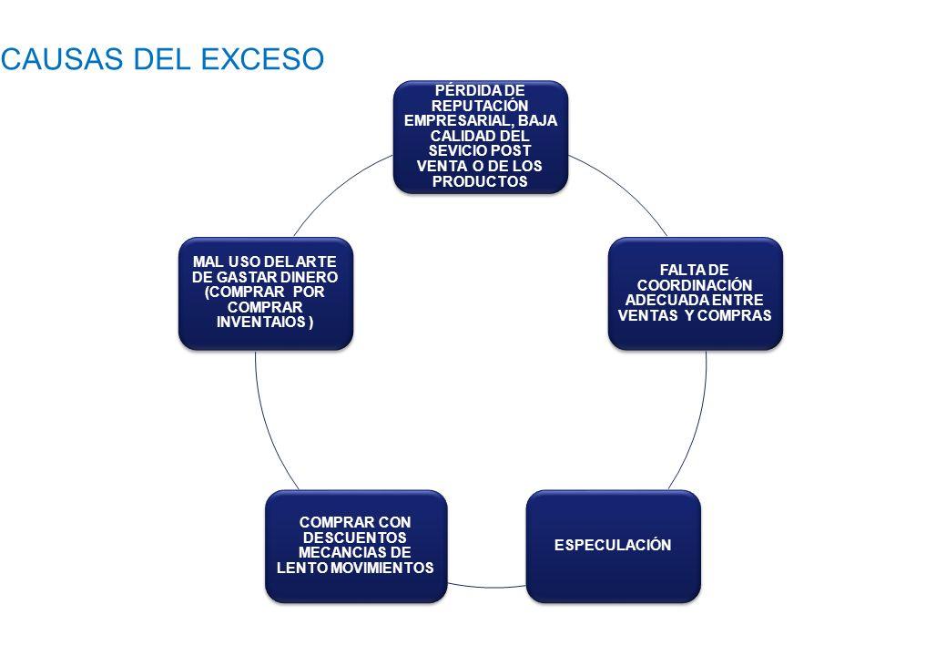 CAUSAS DEL EXCESO PÉRDIDA DE REPUTACIÓN EMPRESARIAL, BAJA CALIDAD DEL SEVICIO POST VENTA O DE LOS PRODUCTOS.