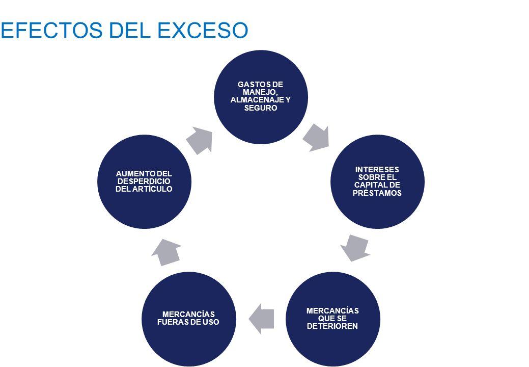 EFECTOS DEL EXCESO GASTOS DE MANEJO, ALMACENAJE Y SEGURO