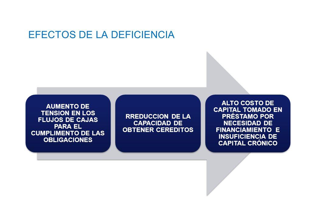 EFECTOS DE LA DEFICIENCIA