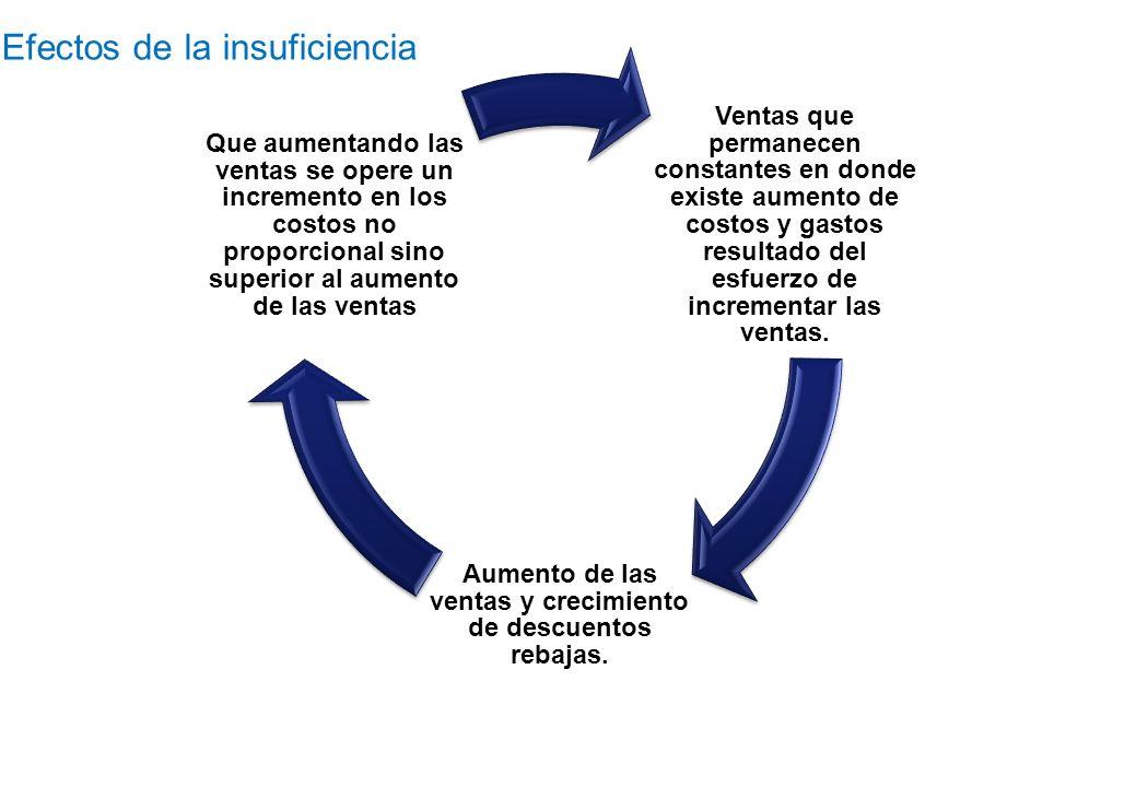 Efectos de la insuficiencia