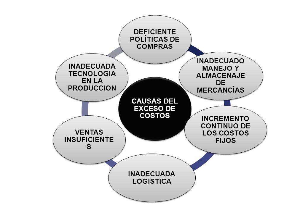CAUSAS DEL EXCESO DE COSTOS DEFICIENTE POLÍTICAS DE COMPRAS