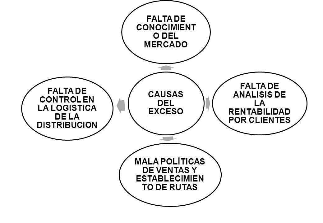FALTA DE CONOCIMIENTO DEL MERCADO