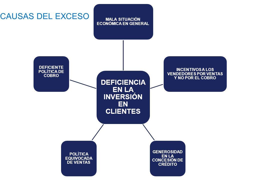 CAUSAS DEL EXCESO DEFICIENCIA EN LA INVERSIÓN EN CLIENTES