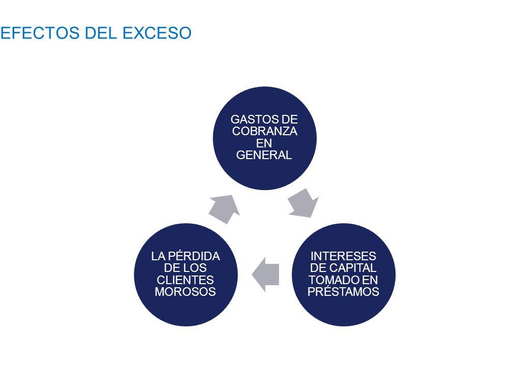 EFECTOS DEL EXCESO GASTOS DE COBRANZA EN GENERAL