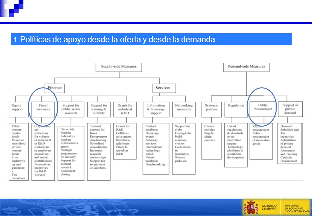 1. Políticas de apoyo desde la oferta y desde la demanda