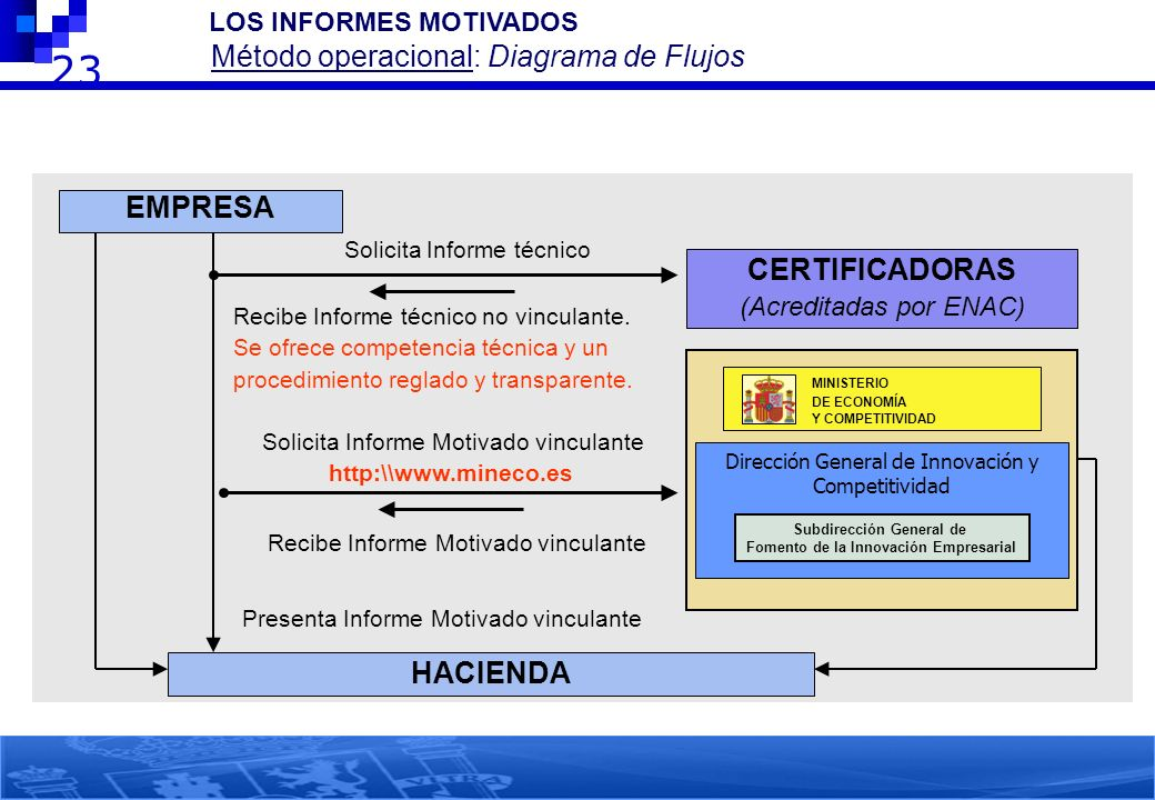 Subdirección General de Fomento de la Innovación Empresarial