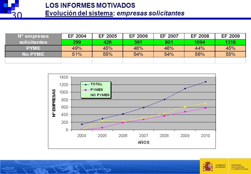2 LOS INFORMES MOTIVADOS Evolución del sistema: empresas solicitantes