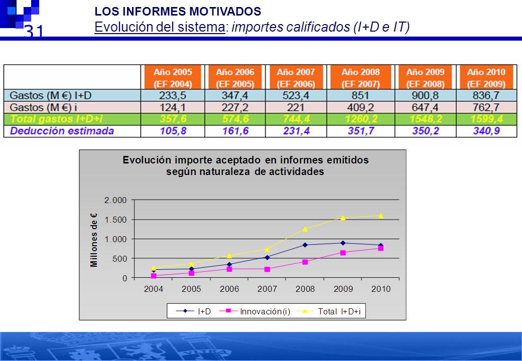 LOS INFORMES MOTIVADOS Evolución del sistema: importes calificados (I+D e IT)