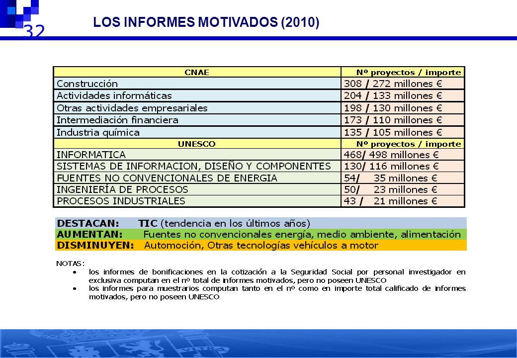 LOS INFORMES MOTIVADOS (2010) Análisis por sectores: nº proyectos e importes