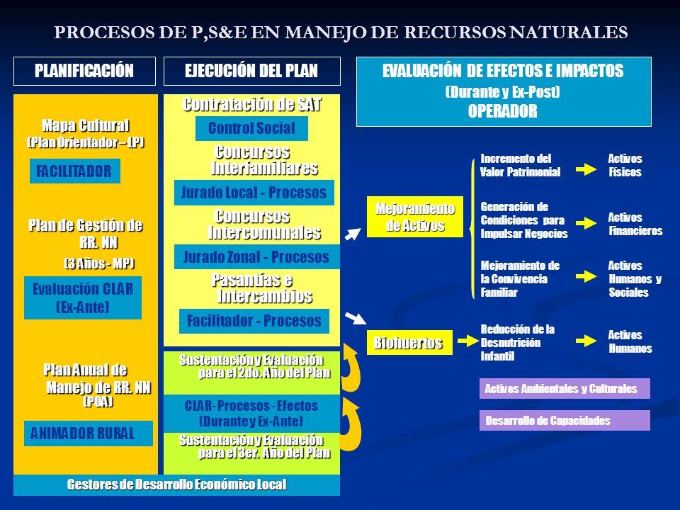 PROCESOS DE P,S&E EN MANEJO DE RECURSOS NATURALES
