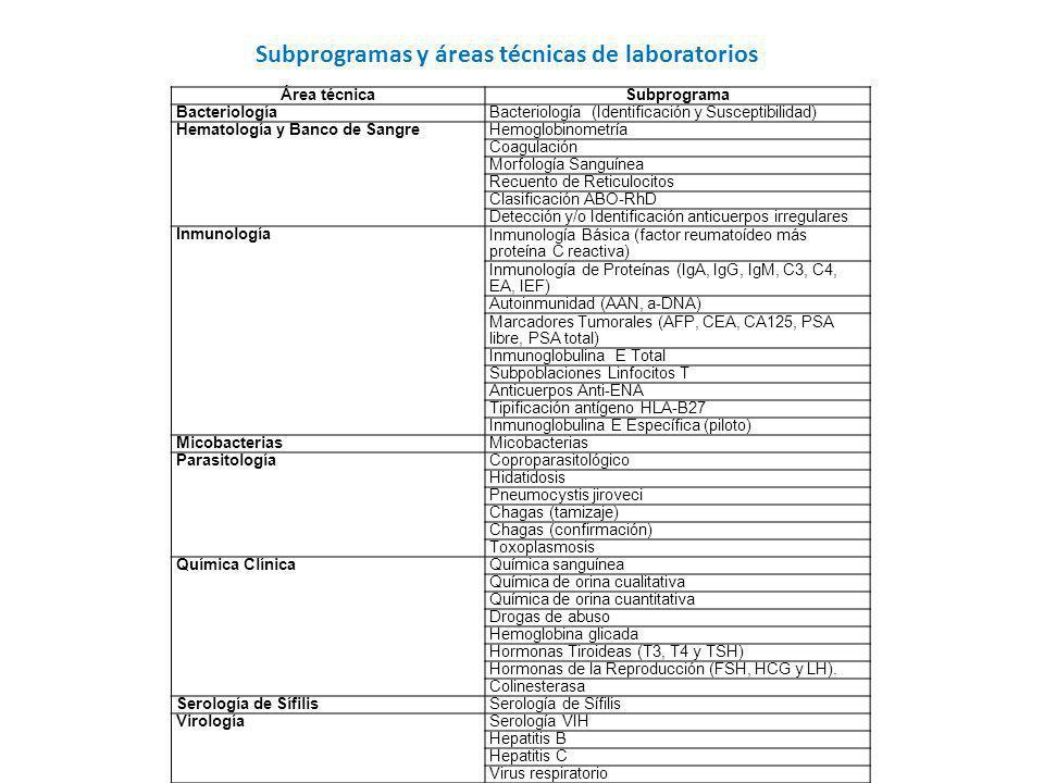 Subprogramas y áreas técnicas de laboratorios