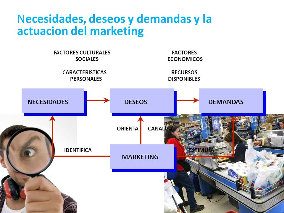Necesidades, deseos y demandas y la actuacion del marketing