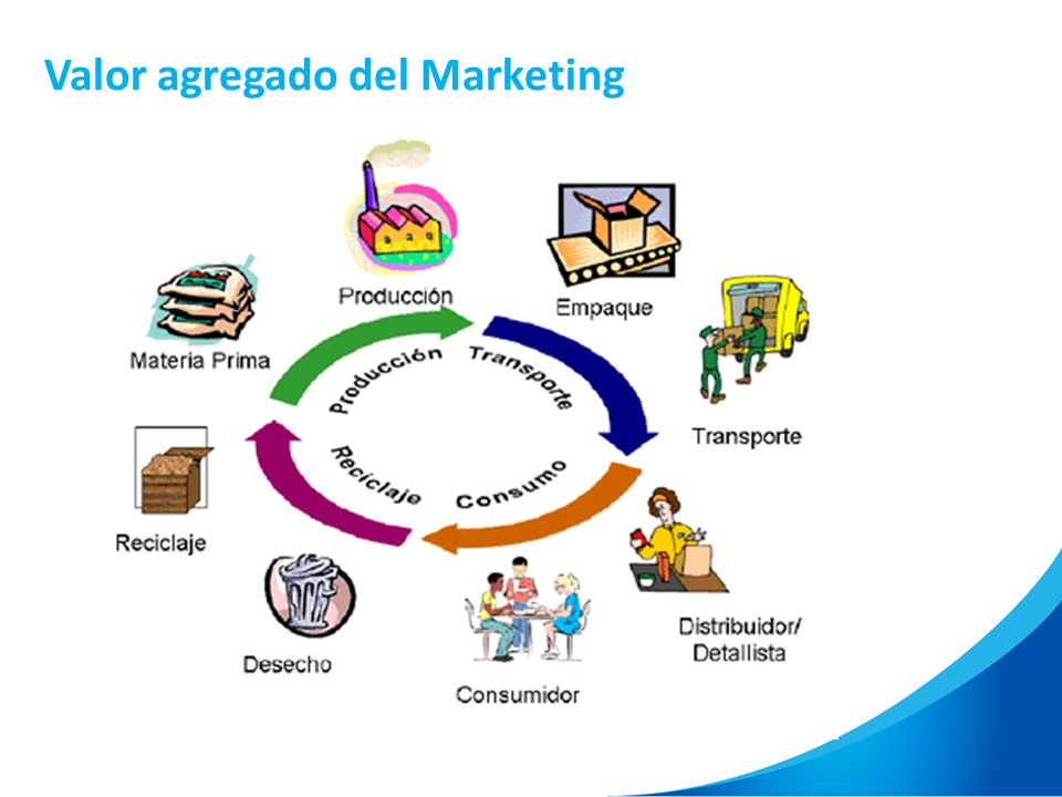 Valor agregado del Marketing