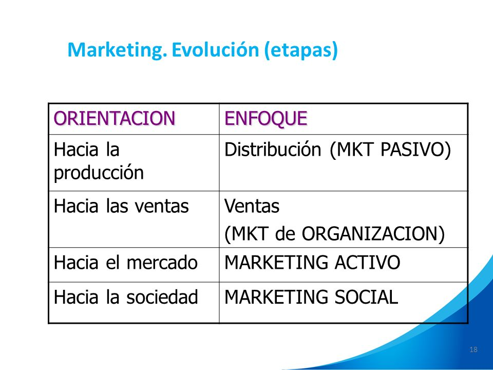 Marketing. Evolución (etapas)