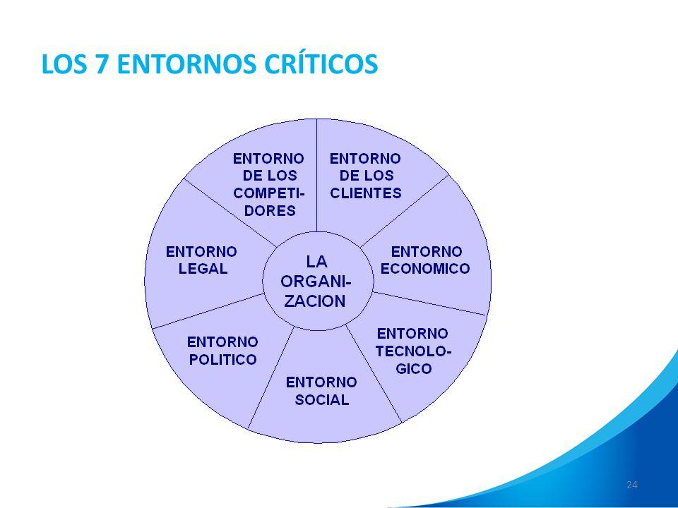 LOS 7 ENTORNOS CRÍTICOS