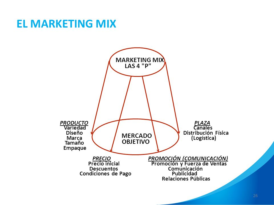 EL MARKETING MIX MARKETING MIX LAS 4 P MERCADO OBJETIVO PRODUCTO