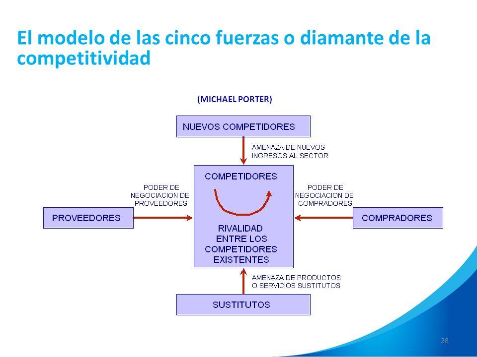 El modelo de las cinco fuerzas o diamante de la competitividad