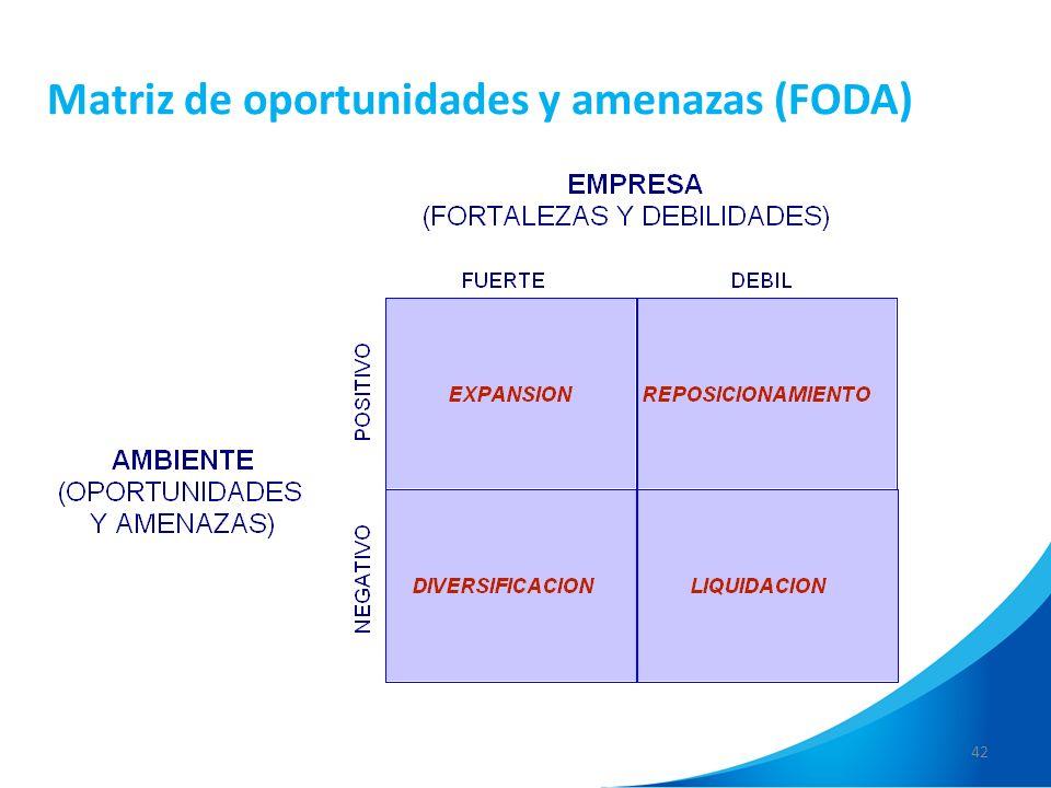 Matriz de oportunidades y amenazas (FODA)