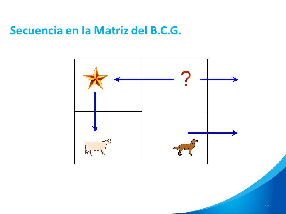 Secuencia en la Matriz del B.C.G.