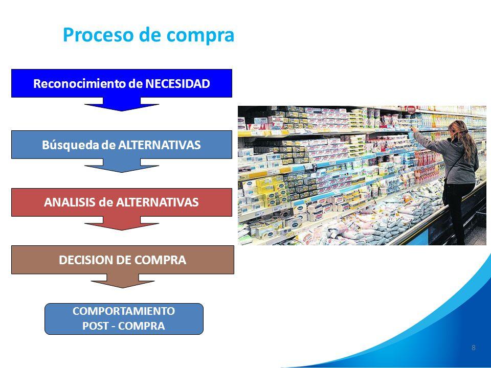 Proceso de compra Reconocimiento de NECESIDAD Búsqueda de ALTERNATIVAS