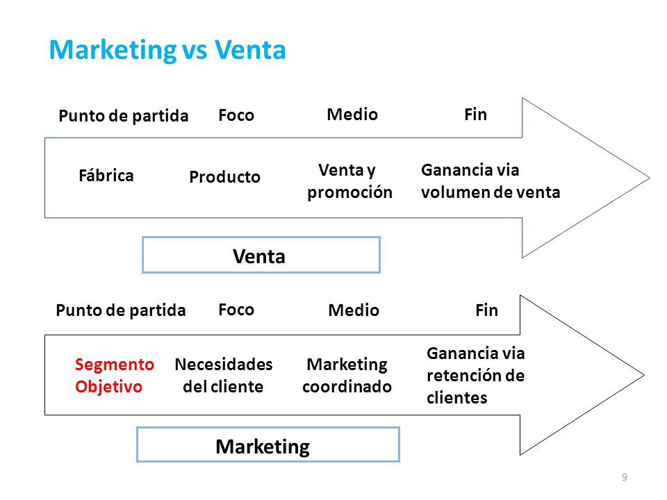 Marketing vs Venta Venta Marketing Punto de partida Foco Medio Fin