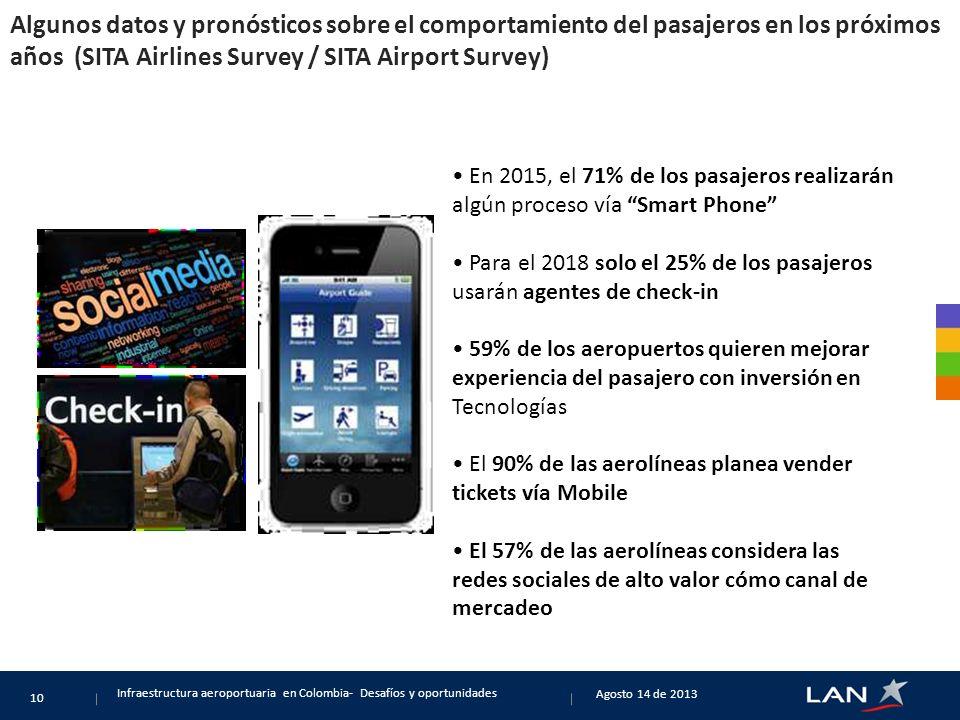 Algunos datos y pronósticos sobre el comportamiento del pasajeros en los próximos años (SITA Airlines Survey / SITA Airport Survey)